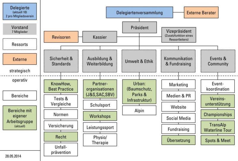 Organigramm, Swiss-Slackline